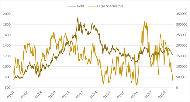CoT – USD Sees Net Speculative Buying for 15th Week in a Row