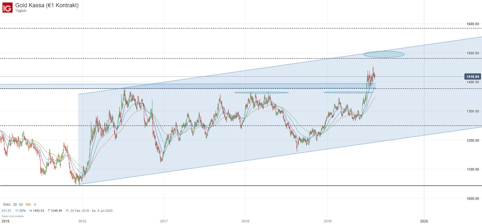 goldpreis analyse aktuell