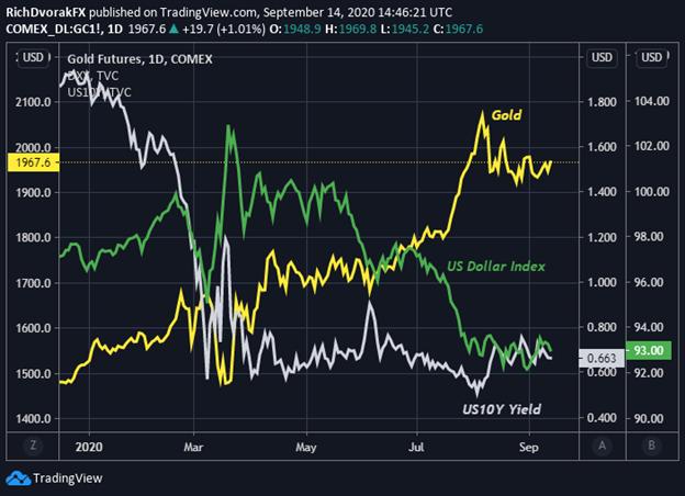 Previsione del grafico del prezzo dell'oro