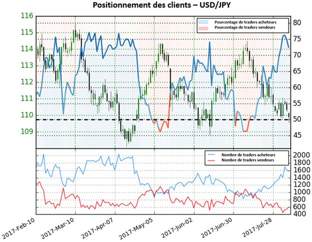 L'USD/JPY sur un important support, Sentiment donne des perspectives mitigées