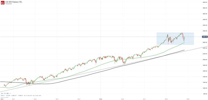 S&P 500 Chartanalyse auf Wochenbasis