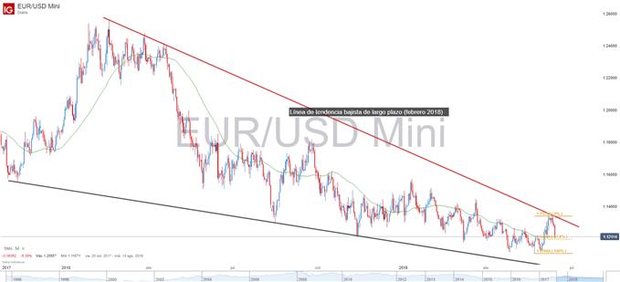 Gráfico EURUSD niveles técnico de importancia