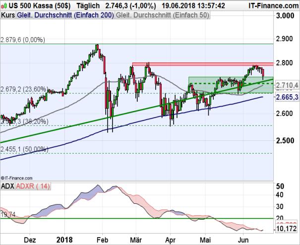 S&P 500 Chart auf Tagesbasis