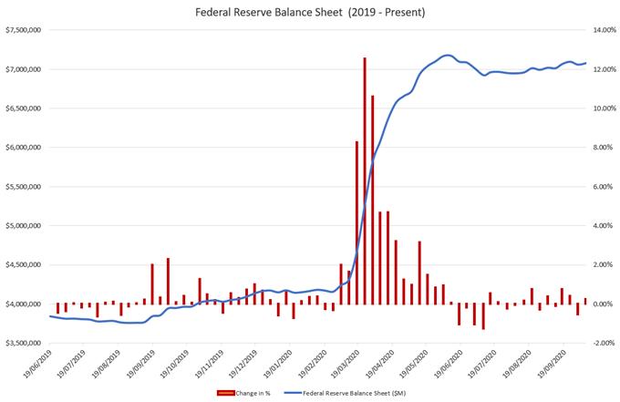 Prospettive per il dollaro USA: DXY lotta mentre la Fed chiede uno stimolo fiscale