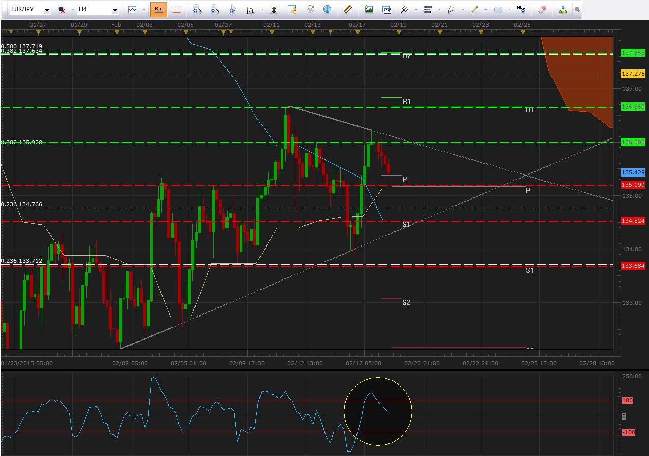 EUR/JPY rebota desde importante resistencia ante la fortaleza del yen japonés
