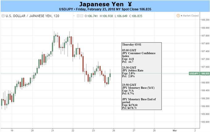 Yen Weakness Remains Evasive as Inflation Prints at 34-Month High