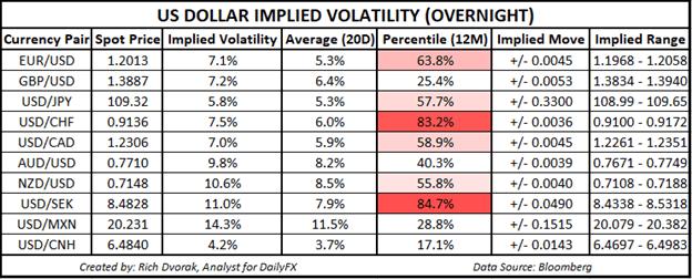 USD Price Forecast Estimated USD Volatility Trading Ranges