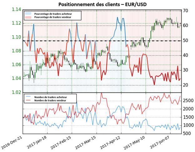 L'augmentation des positions vendeur donne du combustible à la hausse de l'EUR/USD