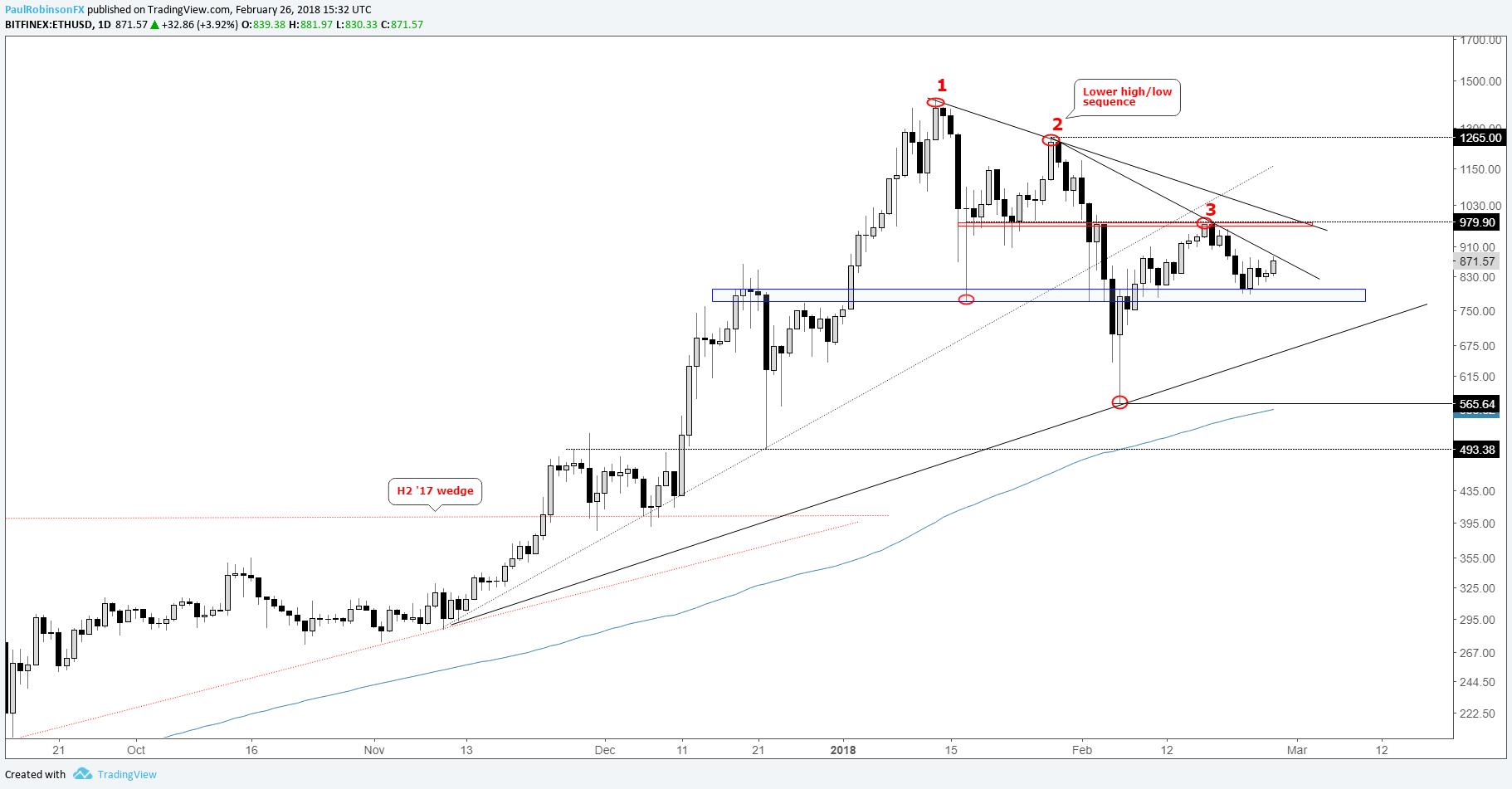 correlation between stock market and cryptocurrency