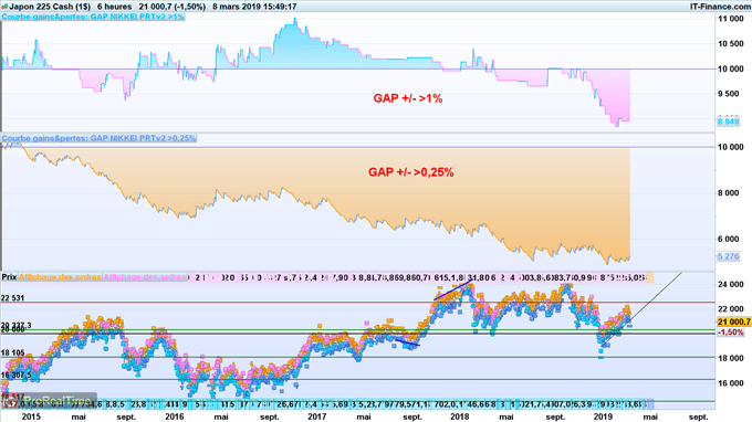 Backtest trading gap ouverture Nikkei