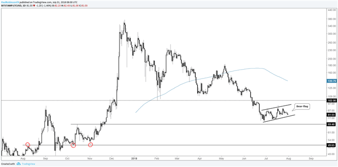 LTC/USD daily chart, bear-flag