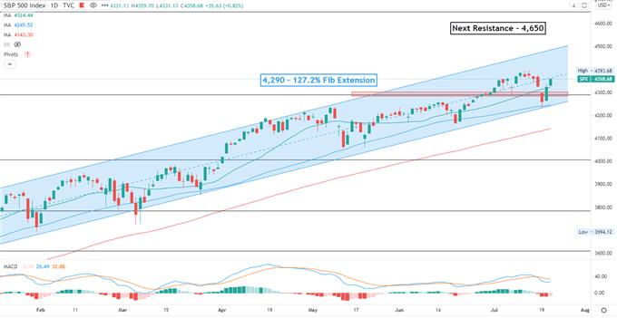 Wall Street Stocks Climb on Strong Earnings. Will the Hang Seng Index Follow?