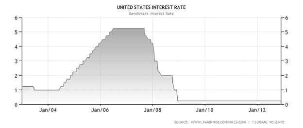 Learn Forex: Den FOMC verstehen