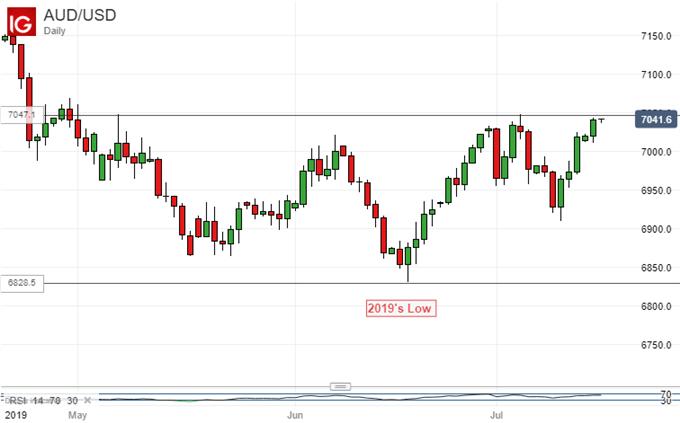 Australian Dollar Vs US Dollar, Daily Chart..