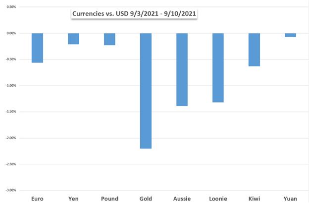 Markets Week Ahead: Dow Jones, US Dollar, Crude Oil, OPEC Report, California Recall Election