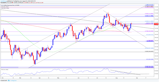 USD/JPY Rate Recovery Susceptible to Lackluster U.S. GDP Report