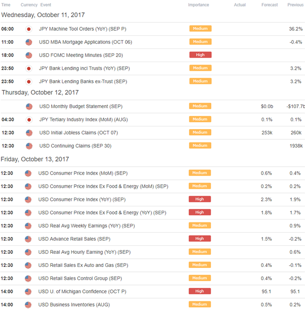 Forexpros global economic calendar