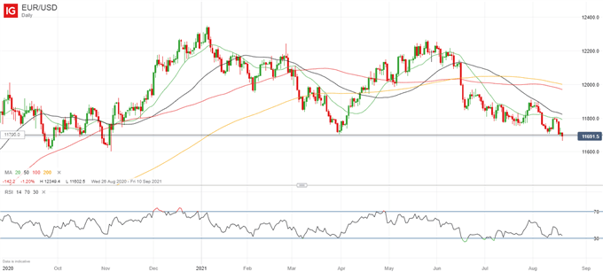 Further EUR/USD Weakness in Store