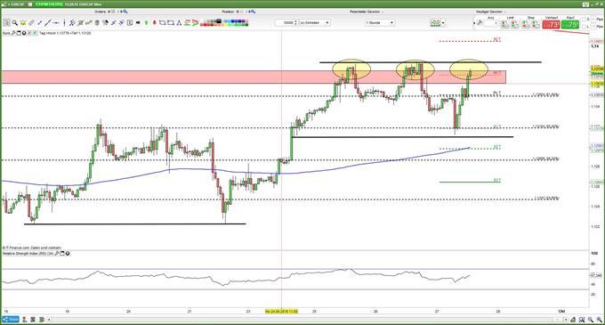 EUR/CHF: Euro steht kurzfristig vor einem Triple Top im Franken