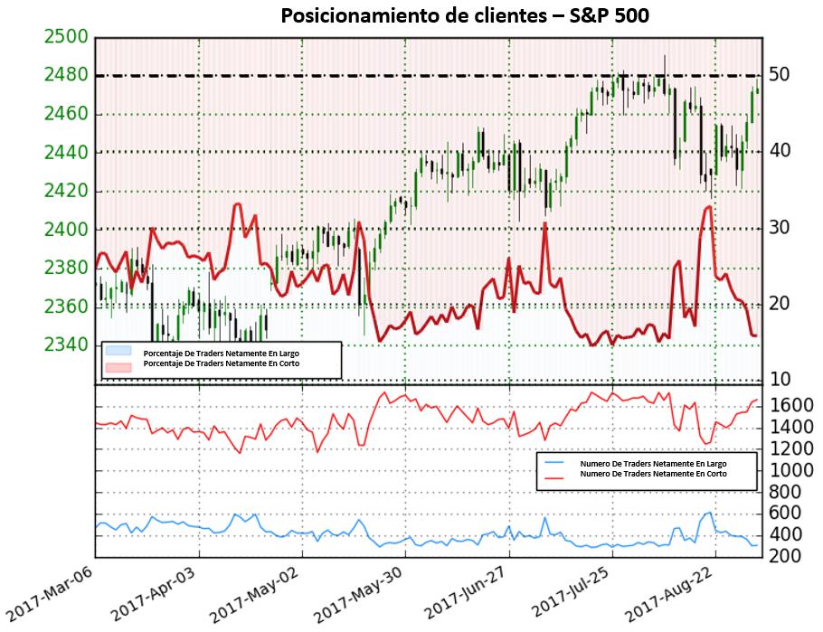Mientras que los traders buscan combatir los movimientos alcistas del S&P 500, el índice apunta para continuar movimientos alcistas