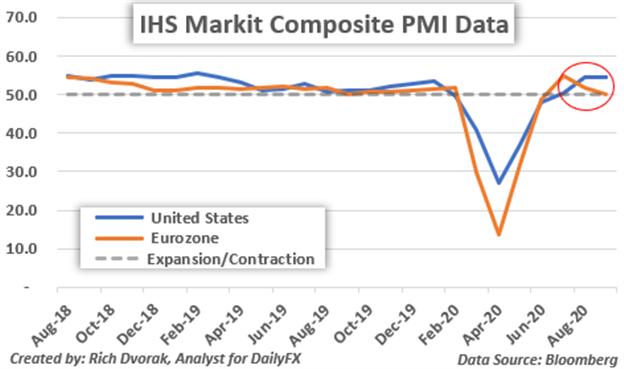 Grafico dei prezzi del dollaro USA Rapporto PMI Markit di Outlook Stati Uniti vs Eurozona Flash Composite
