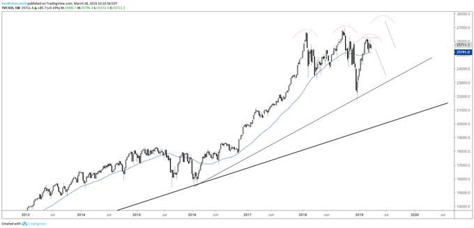 Dow Jones weekly chart, top developing?