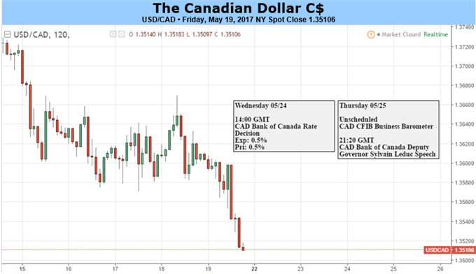 Canadian Dollar: Which Way Will the BoC Jump?