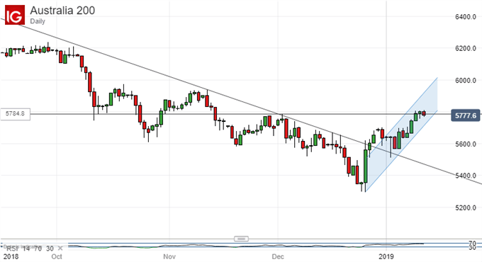 Fighting Back. ASX 200, Daily Chart