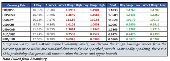 FX Majors Impled Volatility Market Ranges