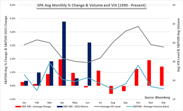 SPX average vs volume and vix