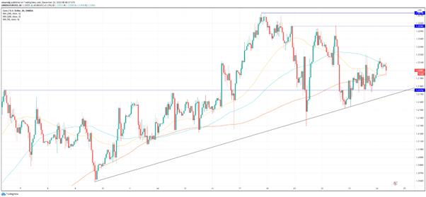 EUR/USD: el euro se consolida a finales de año, la línea de tendencia ascendente será clave