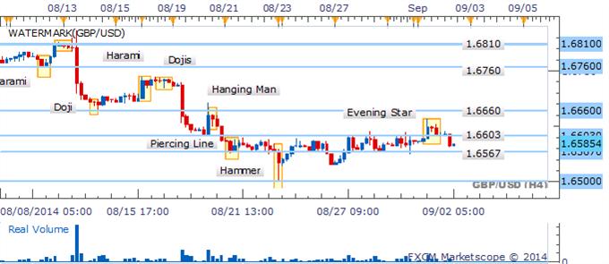 La recuperación del GBP/USD tropieza con el patrón Shooting Star que advierte debilidad.