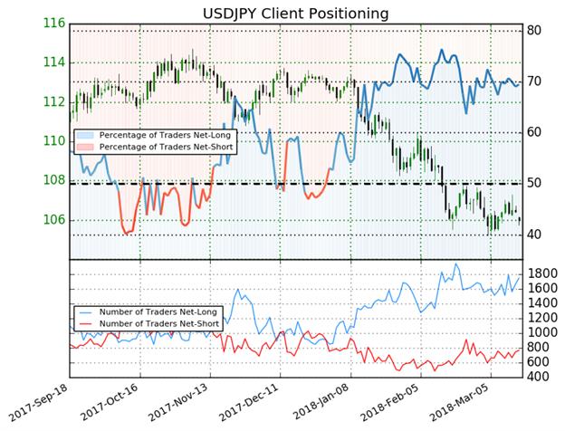 بقاء المتداولين في مراكز الشراء لزوج الدولار الأمريكي مقابل الين الياباني USD/JPY منذ نهاية العام الماضي يعطي إشارة مُختلطة لاتجاه الأسعار