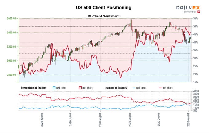 Sentiment Data Sending Bullish Signal for USD vs EUR Pre-Election, Bearish for SPX