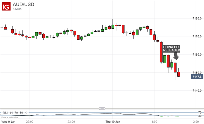 Australian Dollar Keeps Sliding Despite Weaker China CPI Print