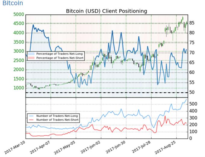 Bitcoin: Sentiment- Daten jetzt verfügbar