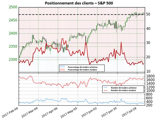 Bien que les positions vendeuses augmentent et que le S&P 500 est proche de ses plus hauts, le Sentiment est bullish