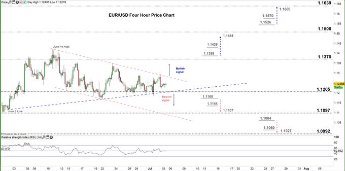 EURUSD Four Hour price chart 03-07-20
