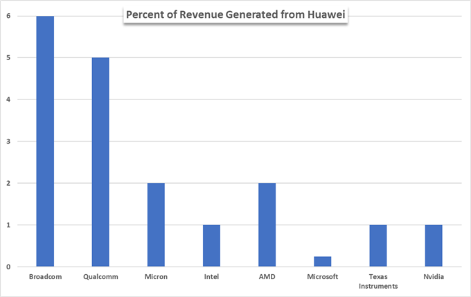 percent of huawei revenue from united states chart