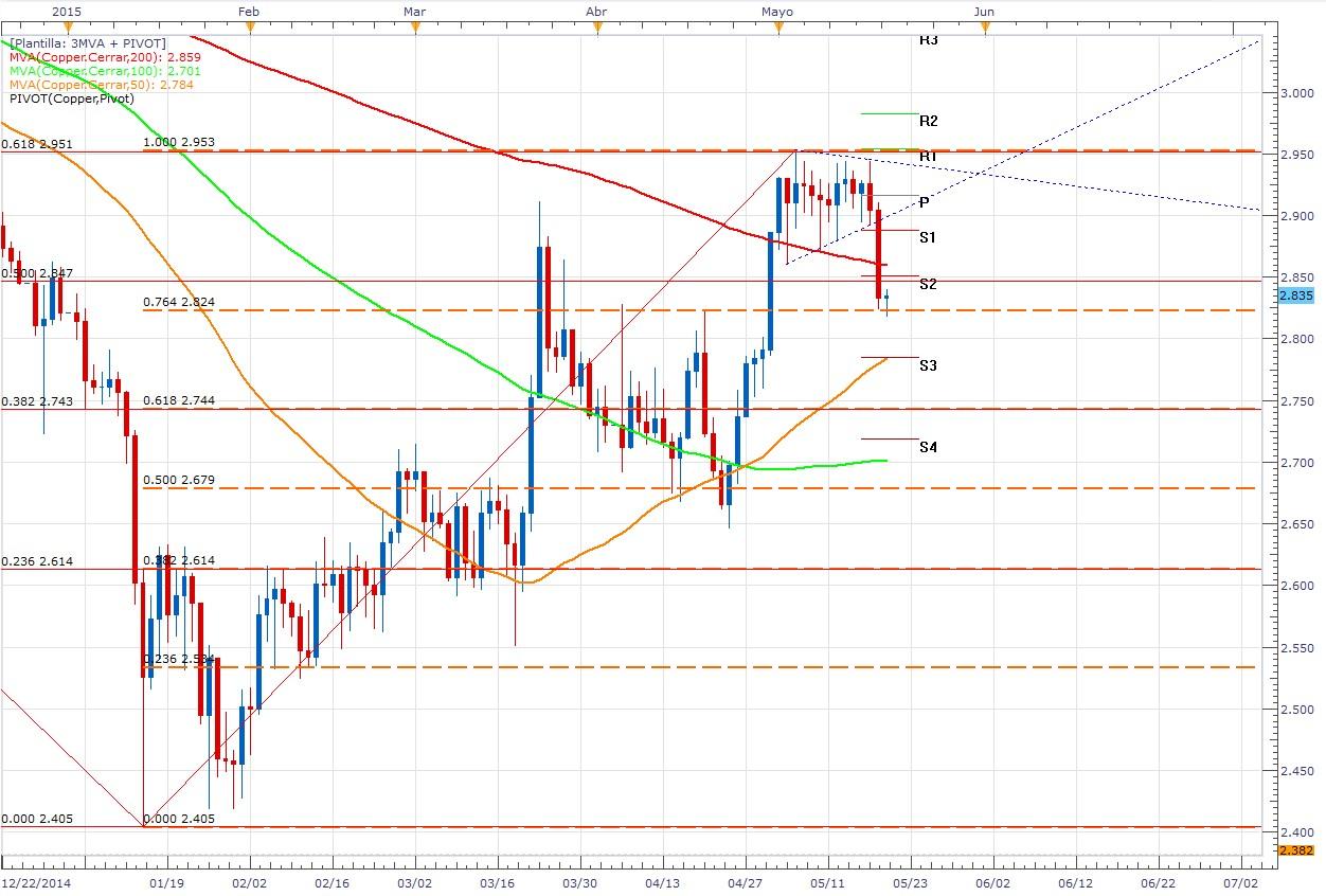 El dólar asesta un golpe al Cobre – Idea de Trading (breakout)