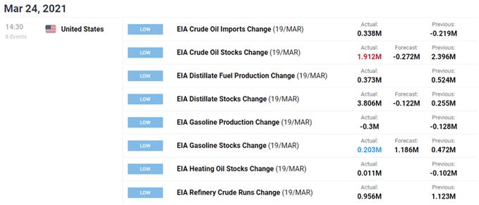 Image of DailyFX economic calendar for US