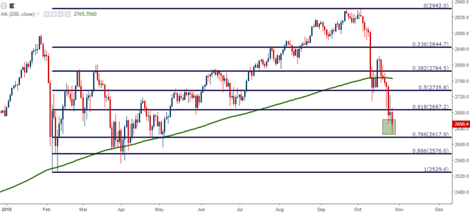 Technical Forecast for Dow, S&P 500, DAX, FTSE 100 and Nikkei