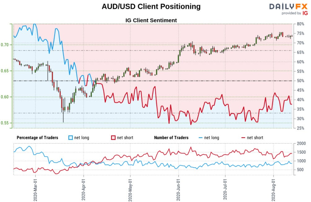 Australian Dollar Outlook: Aussie Rally at Risk into Trend ...