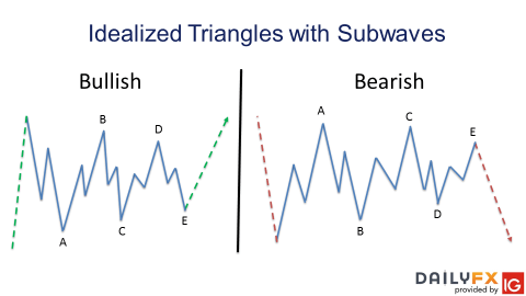 What is a Triangle Pattern In Elliott Wave Theory and How do