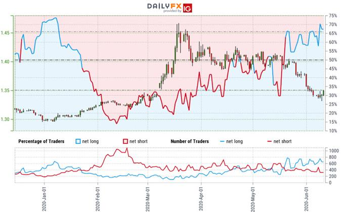 Canadian Dollar Technical Price Outlook