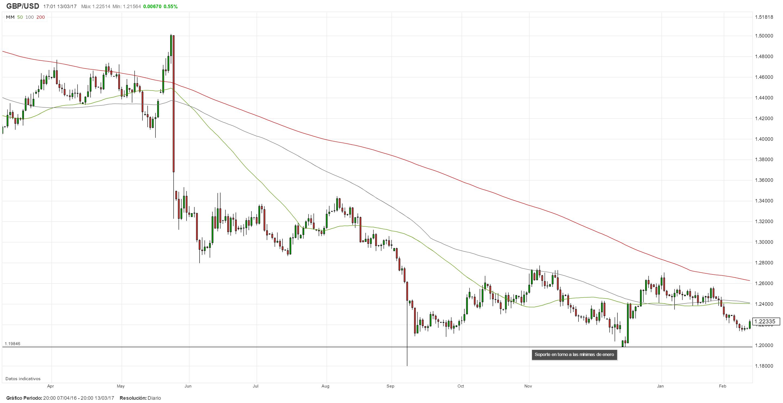 GBP/USD en la mira debido a reportes que May activaría el Artículo 50 esta semana