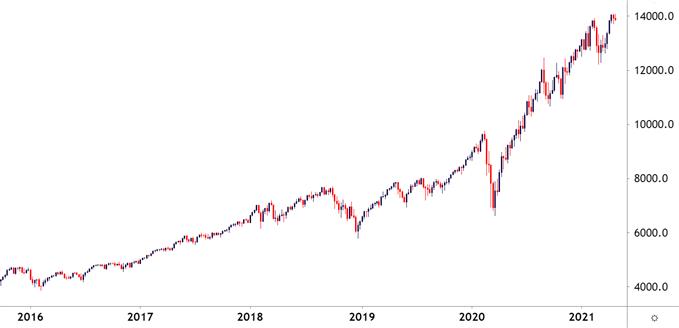 Nasdaq 100 Daily Price Chart