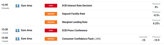 Euro Forecast: EUR/USD Week Ahead Outlook Poor, ECB Meeting in Focus