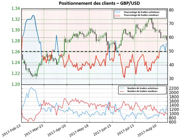 Maintenant en territoire acheteur, le GBP/USD donne des fortes perspectives baissières