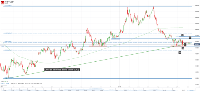 Gráfico técnico de la GBP/USD